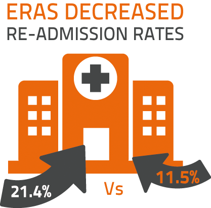 LiDCO, ERAS, decreased re-admission rates, Mosquera et al 2016