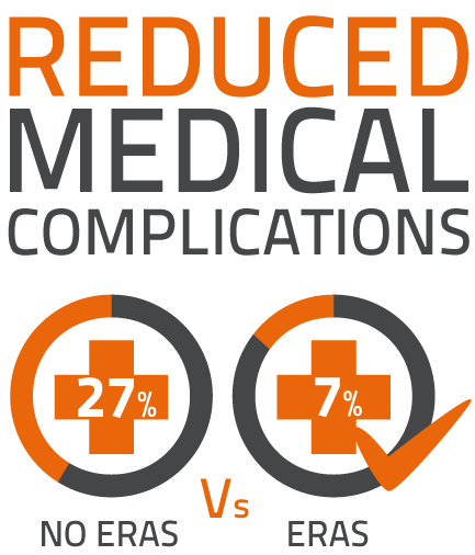 LiDCO, ERAS, reduced medical complications, Jones et al 2013