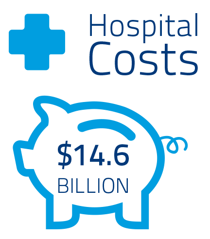 hospital costs from sepsis